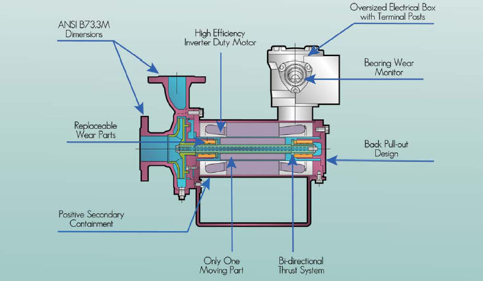 dynapump diagram teikoku canned motor pump wiring diagram wiring diagram images on teikoku pump wiring diagram